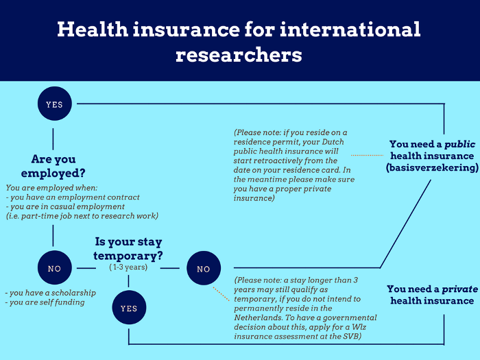 flowchart health insurance international researchers